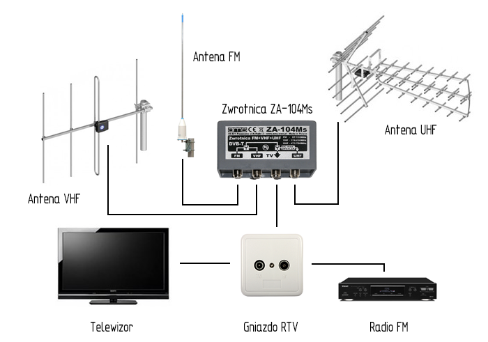 Schemat podłączenia zwrotnicy UHF, VHF, FM